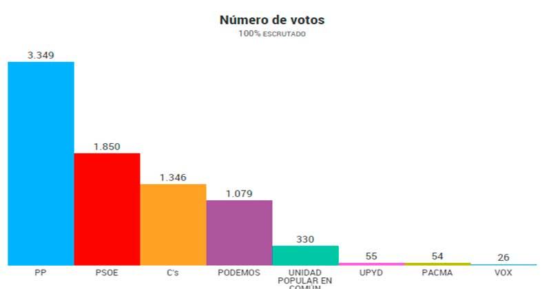 Gráfico resultados electorales en Béjar elecciones generales 2015