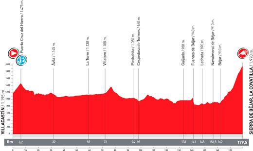 Villacastin- La Covatilla. Vuelta España 2011