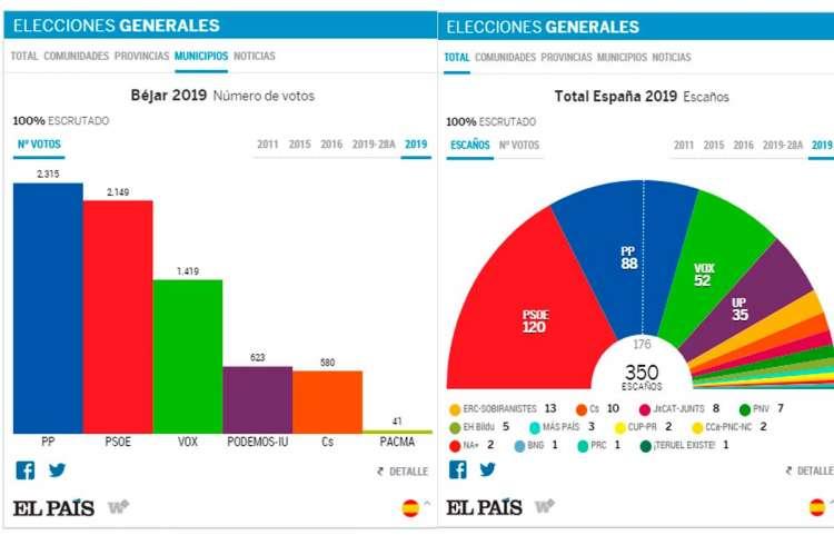 Gráfica de resultados electorales en Béjar