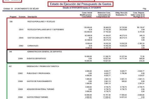 imagen con cifras del presupuesto con el que se han encontrado los socialistas