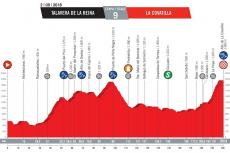 Perfil de la etapa con final en La Covatilla